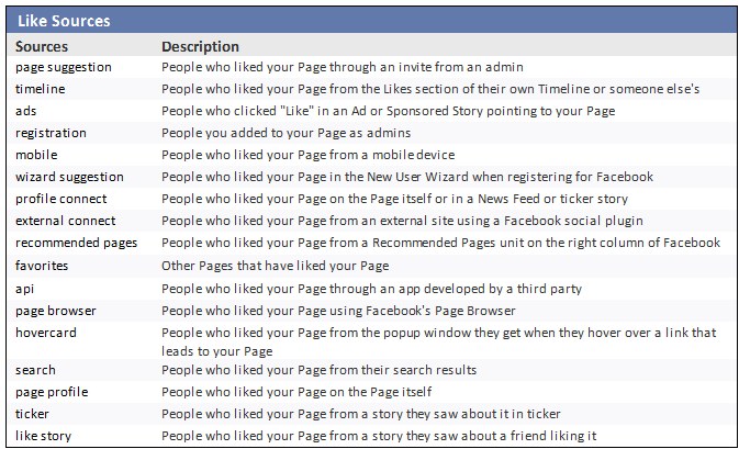 facebook like sources